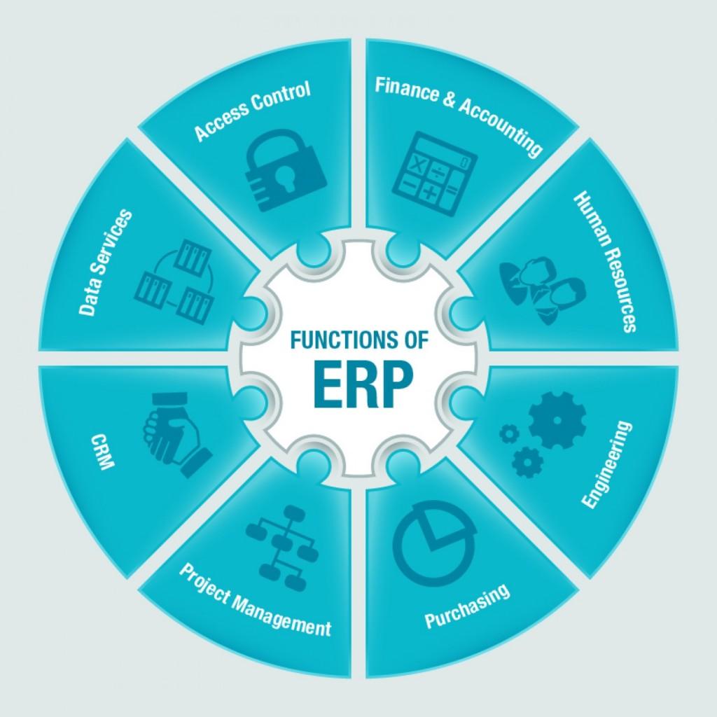 Functions of ERP diagram