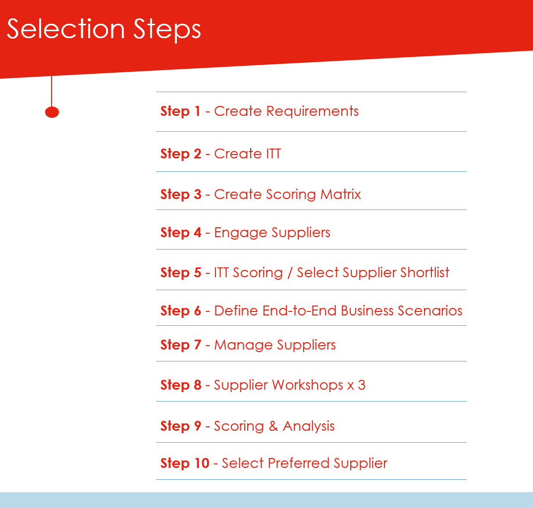 Steps for a System Selection