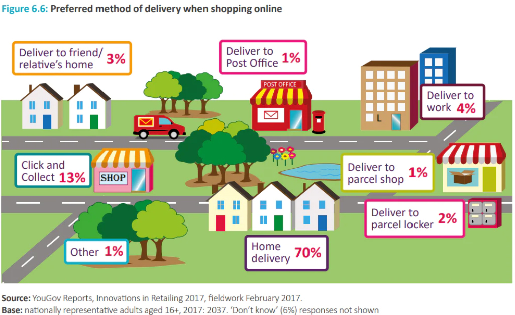 A grpahic showing different consumer delivery options and their popularity