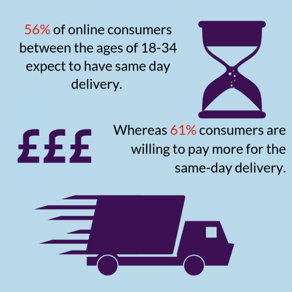 A graphic showing the amount of consumers who want same day delivery