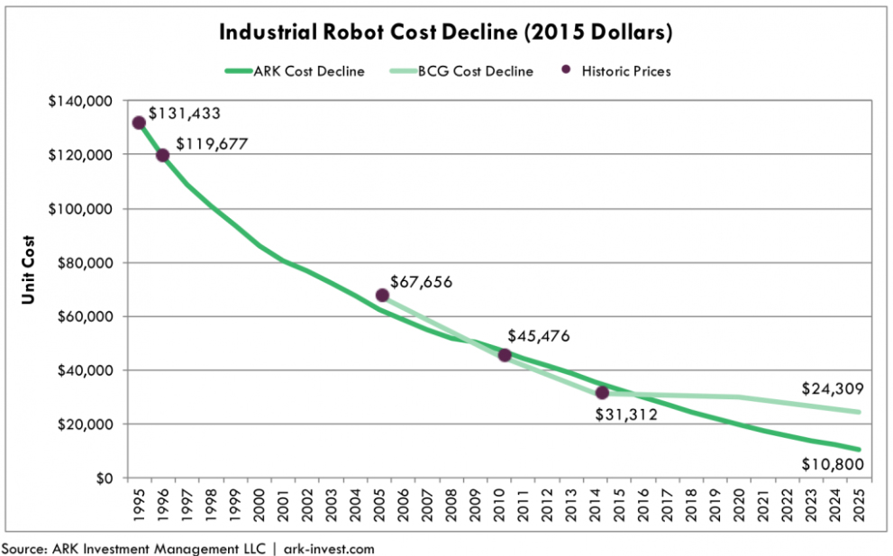 A graph showing the decline in costs for robots from 1995 to 2025