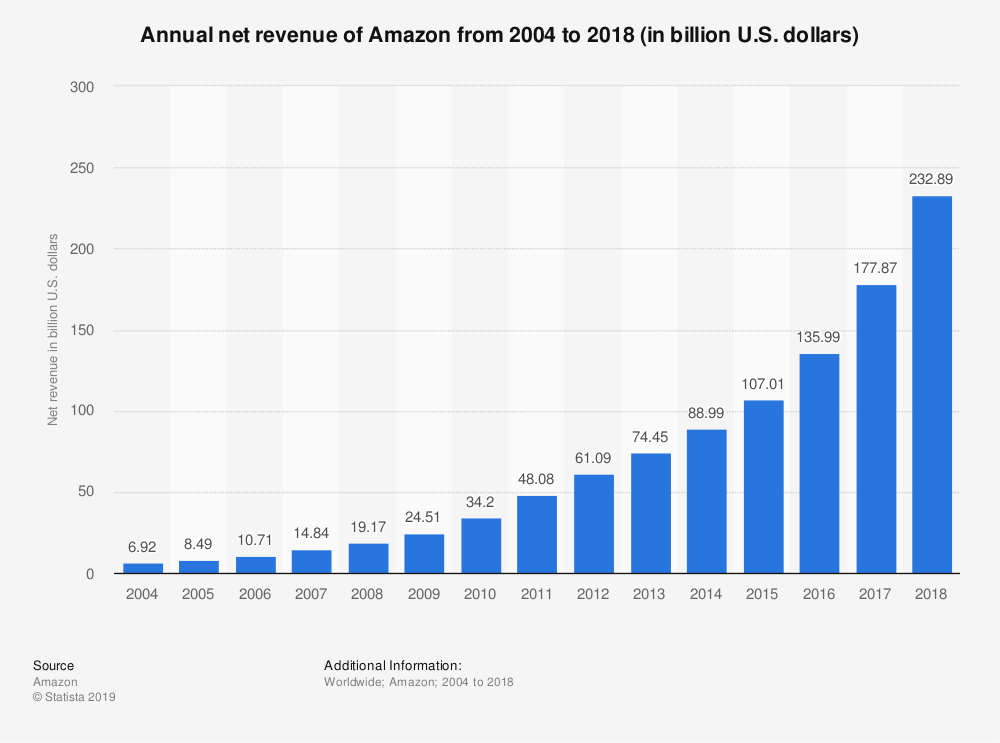 Amazon Annual Revenue from 2004 to 2019