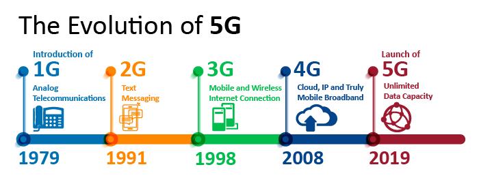 Timeline of 5G